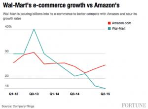 AmazonVsWalmart